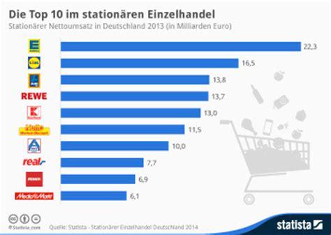 nachteile kreditkarte verkäufer einzelhandel in deutschland infografiken statista