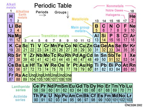 Periodic Table Basics by Modern Priodic Table Of The Element Search Results