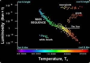 What Causes The Northern Lights Hertzsprung Russell Diagram
