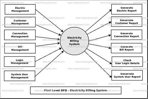data flow diagram for billing system electricity billing system dataflow diagram