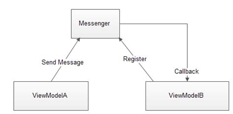 visitor pattern typescript mvvm light messenger