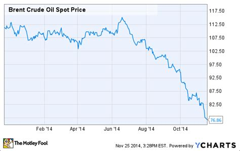 crude oil prices    expect  motley fool
