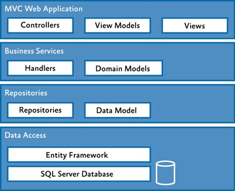 repository pattern data access layer what are asp net mvc principles part 3 the bhw group