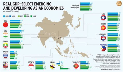 real gdp select emerging  developing asian economies