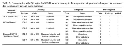 icd 9 code for mood swings an 225 lise da evolu 231 227 o dos transtornos mentais e