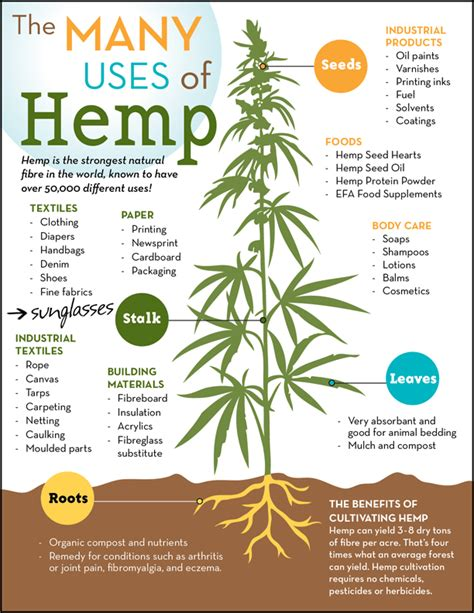hemp health revolution the a to z health benefits of hemp extract books many uses of hemp poster national hemp association