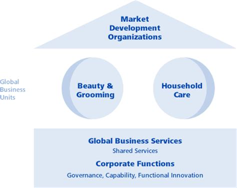 procter and gamble organizational chart corporate structure p g balkans