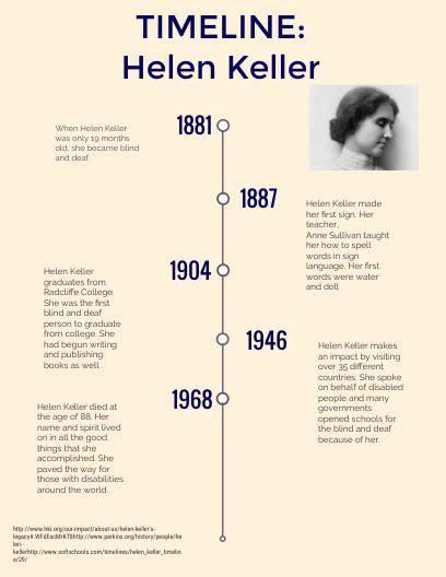 helen keller biography timeline helen keller by kristin szuda infographic