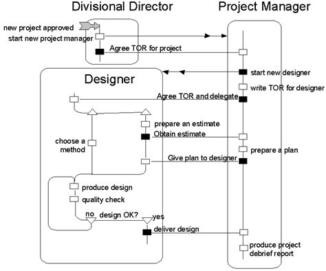 bpmn activity diagram bpmn activity diagram difference choice image how to guide and refrence
