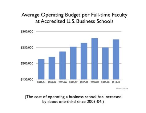 Mba Prices In Gwu by Business Analytics Degrees Disruptive Innovation Of