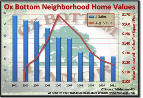 ox bottom home sales update