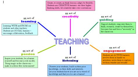 education ish concept map takes 2 3 intro to texts philosophies of education my own share yours efl