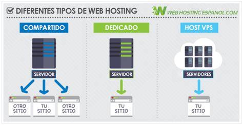imagenes de alojamiento web 191 qu 233 es web hosting alojamiento web s 250 per f 225 cil