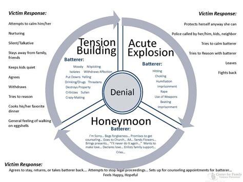 cycle of emotional abuse diagram emotional cycle of abuse diagram emotional free engine