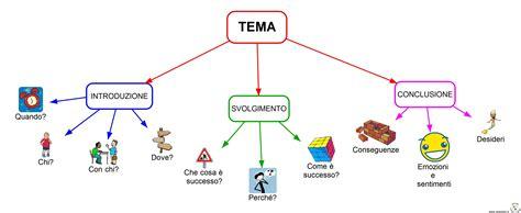 testo argomentativo sul razzismo mappe italiano mappe tipologie testuali e generi