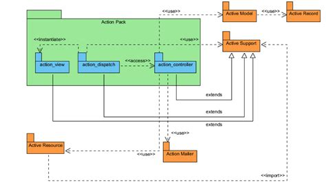 layout vs view rails ruby on rails architectural design adrian mejia blog