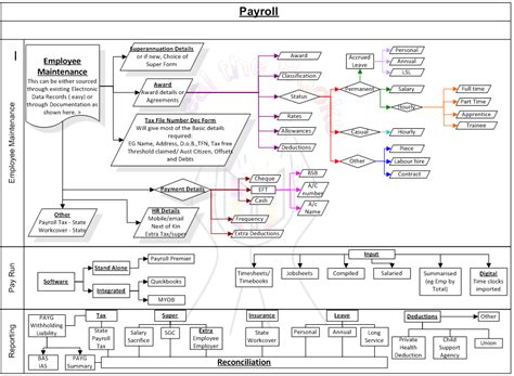 payroll processing flowchart payroll management flowchart for payroll management system