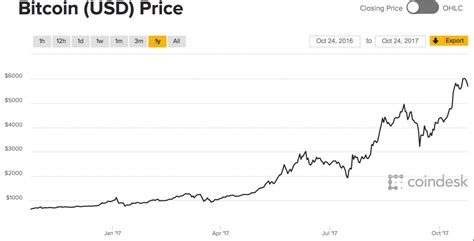 bitconnect to usd bitcoin s price keeps breaking records here s what s