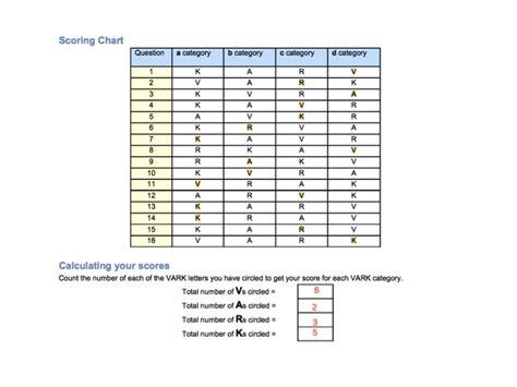 university blog vark questionnaire part 2 university blog vark questionnaire scoring chart