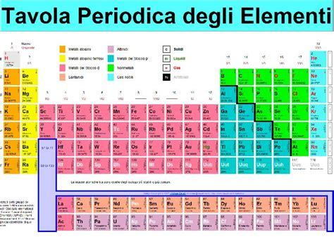 tavola atomica modelli atomici