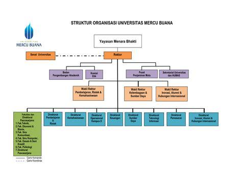 pertanyaan tentang desain dan struktur organisasi struktur organisasi