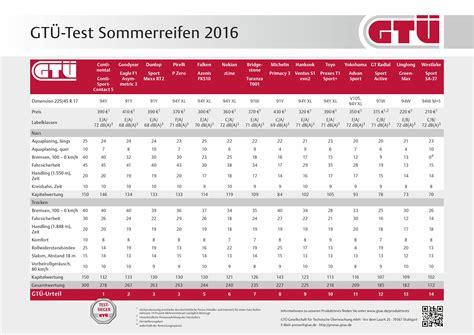 Bmw 1er Adac Test 2013 by Der Gro 223 E Testberichte Sammelthread E90 E91 E92 E93