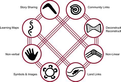 8 Ways To Land A New aboriginal perspectives etec 521 indigeneity