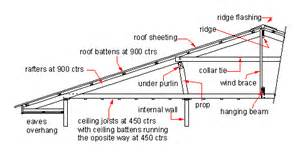 A Cross Section Of Gable Roof The Mathematics Of Rafter And Collar Ties Math