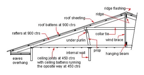 How To Cut Cornice Angles The Mathematics Of Rafter And Collar Ties Math