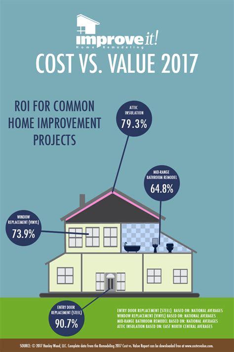 improveit home remodeling
