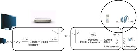 near field magnetic induction nfmi near field magnetic induction hearing aid 28 images how hearing loops work listen