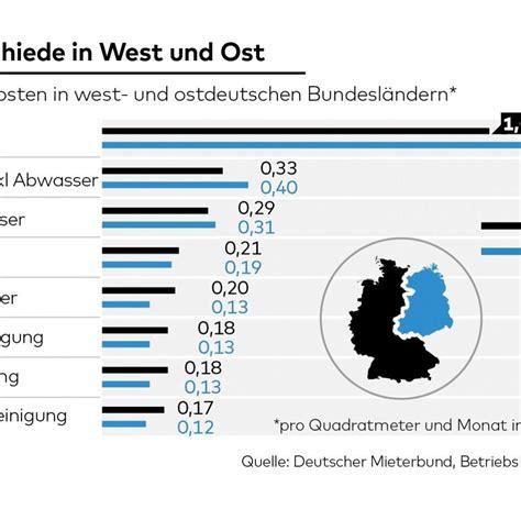 Heizung Warmwasser Kosten Pro Monat by Nebenkosten Haus Pro Qm Neubau Vs Sanierung U Bei Den