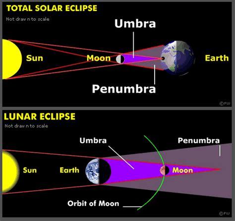 lunar eclipse diagram gcse astronomy gt earth moon and sun
