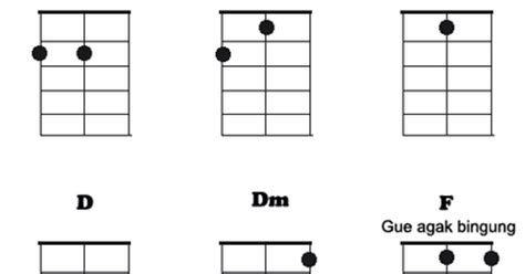cara bermain gitar ukulele dan kuncinya cara bermain ukulele senar 3 tutorial gitar lengkap