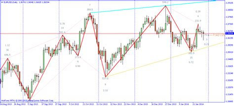 zig zag pattern forex zigzag channel indicator for mt4 forex mt4 ea