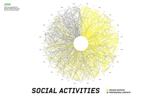 social activities visualizing data