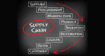 Cargo Management Definition Procurement Skills Increasingly Critical To Supply Chain