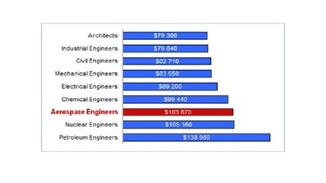 salary of aerospace engineers general overview