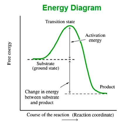 energy diagrams science charts