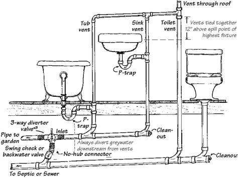 how to plumb a house sewer and venting plumbing diagram for washroom renos