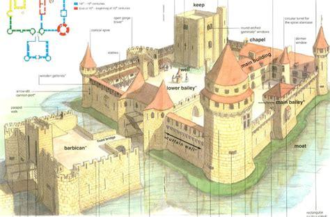 castle diagram mania