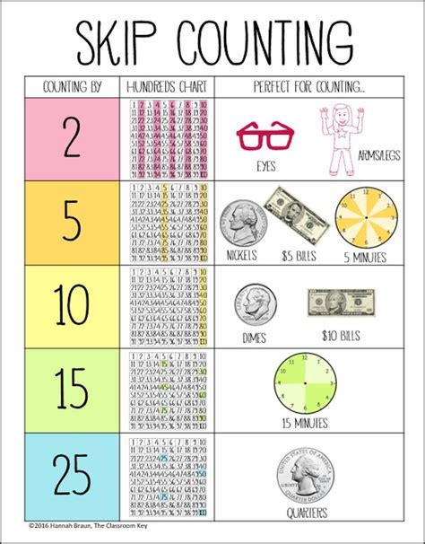 Skip Counting Worksheets For Second Grade by 17 Best Ideas About Skip Counting On S 2 Skip