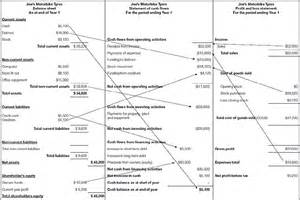 Curriculum Vitae Dentist by 12 Income Statement Vs Balance Sheet Financial Statement