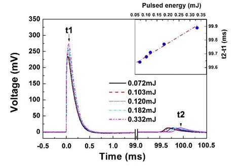 avalanche photodiode electric field a new method to detect infrared energy using a nanoporous zno n si photodetector