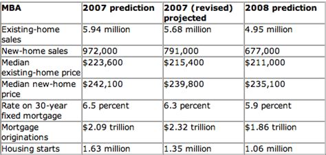Mba Housing Forecast by Charlottesville Housing Inventory For The Start Of 2008