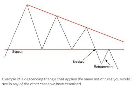 triangle pattern recognition trading pattern recognition trading guides cmc markets