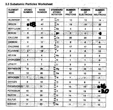 Subatomic Particles Worksheet Answers Key 11 best images of your states worksheet free