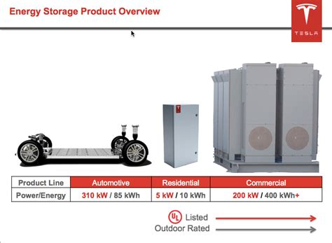What Is Tesla Technology Tesla Cto Straubel On Batteries Energy Storage And Technology