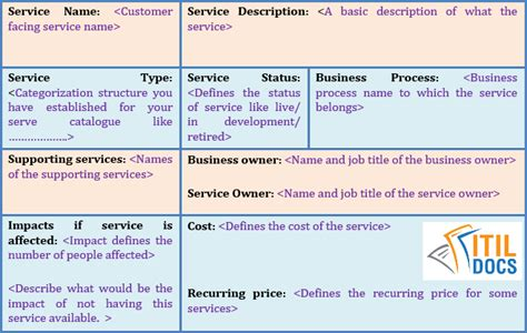 Service Catalogue Template Itil Service Catalog Itil Docs Itil Service Catalogue Template