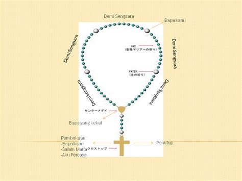Rosario Koronka kasih damai rosario koronka kepada kerahiman ilahi